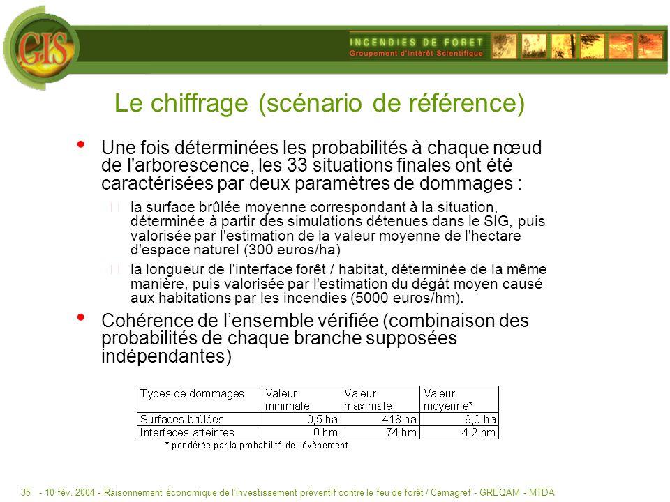 - 10 fév. 2004 -Raisonnement économique de linvestissement préventif contre le feu de forêt / Cemagref - GREQAM - MTDA35 Le chiffrage (scénario de réf