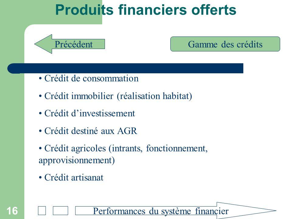 17 Performances du système financier Limites du système financier actuel Précédent Situation des Banques et des SFD Pour le système bancaire Hausse des dépôts de 39,7% (353,5 milliards à 494,0 milliards entre 2002 et 2003) Hausse des crédits de 23,7% pour atteindre 371,0 milliards en 2003 Pour le système financier décentralisé * Augmentation des dépôts de 39,7% pour atteindre 27,1 milliards en 2003 Augmentation des crédits de 29,5% pour atteindre 23,7 milliards en 2003 * En termes daccès aux services financiers : 8,3% de la population pour les SFD contre 2,02% qui bénéficient des prestations des banques * Du point de vue couverture géographique : on note 402 guichets pour les IMF contre 154 pour les banques.