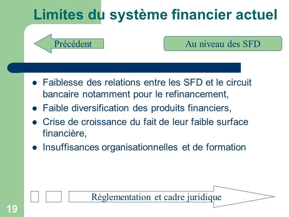 20 Réglementation et cadre juridique Les Banques et établissements financiers sont soumis à la loi 12-96 ADP du 02 mai 96, portant réglementation bancaire.