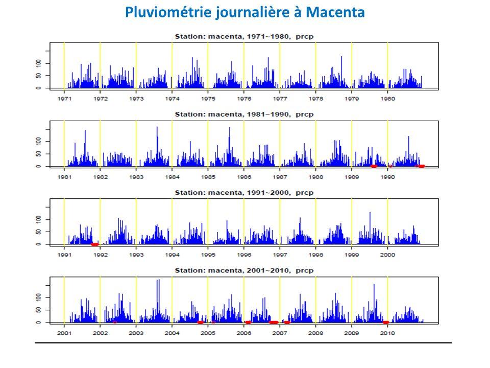 Pluviométrie journalière à Macenta