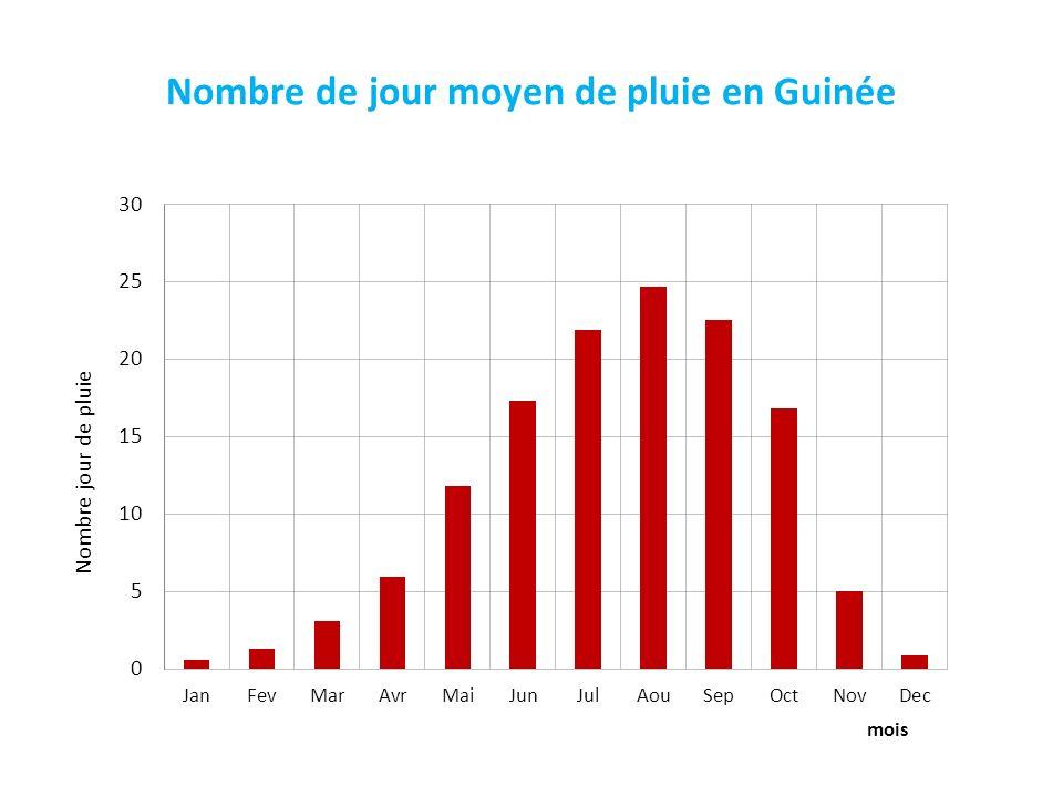 Nombre de jour moyen de pluie en Guinée