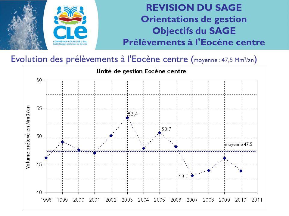 Evolution des prélèvements à l Eocène centre ( moyenne : 47,5 Mm 3 /an ) REVISION DU SAGE Orientations de gestion Objectifs du SAGE Prélèvements à l Eocène centre moyenne 47,5