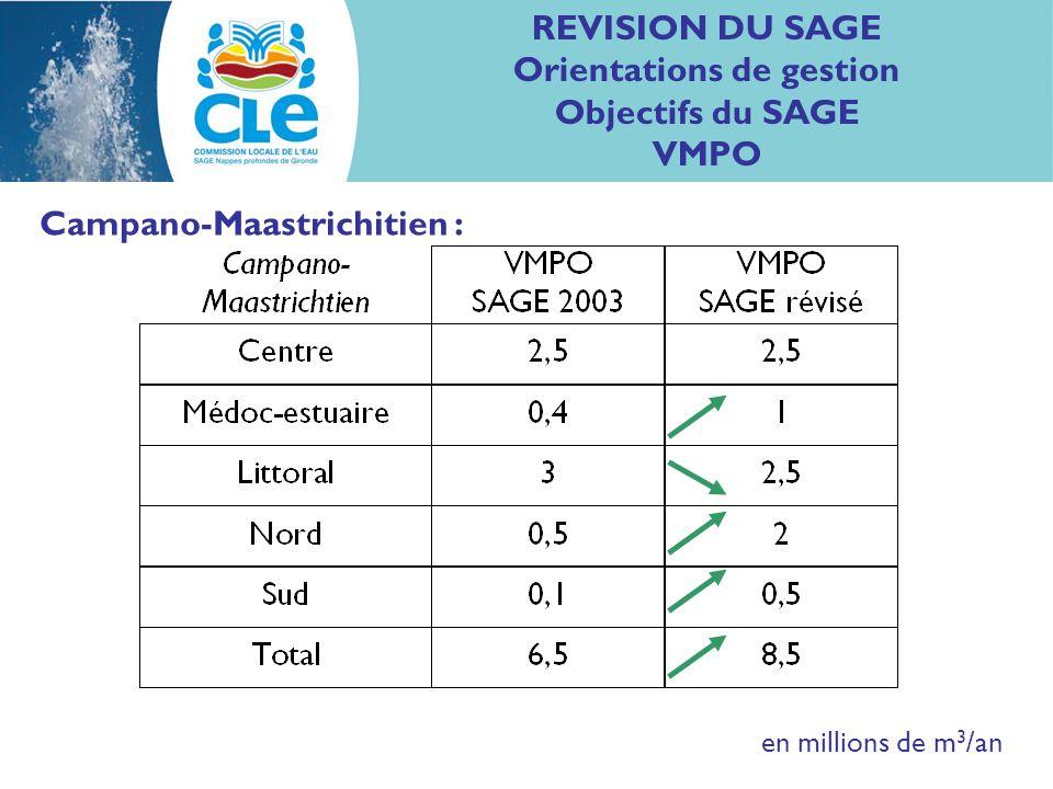REVISION DU SAGE Orientations de gestion Objectifs du SAGE VMPO Eocène : en millions de m 3 /an