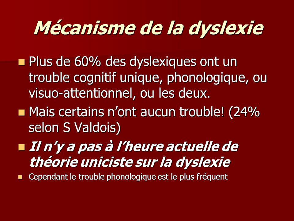 Mécanisme de la dyslexie Plus de 60% des dyslexiques ont un trouble cognitif unique, phonologique, ou visuo-attentionnel, ou les deux. Plus de 60% des