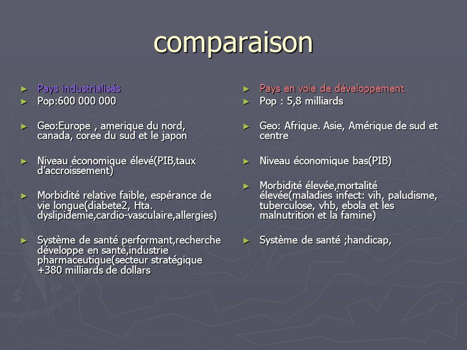 comparaison Pays industrialisés Pays industrialisés Pop:600 000 000 Pop:600 000 000 Geo:Europe, amerique du nord, canada, coree du sud et le japon Geo