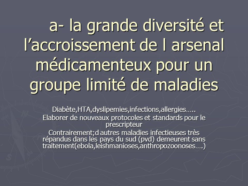 a- la grande diversité et laccroissement de l arsenal médicamenteux pour un groupe limité de maladies Diabète,HTA,dyslipemies,infections,allergies…..