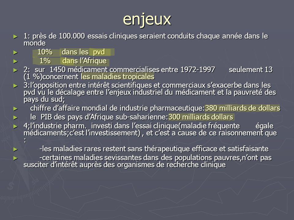 enjeux 1: près de 100.000 essais cliniques seraient conduits chaque année dans le monde 1: près de 100.000 essais cliniques seraient conduits chaque a