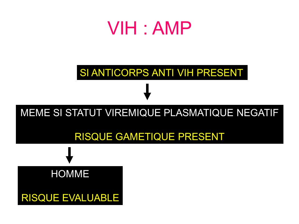 SI ANTICORPS ANTI VIH PRESENT MEME SI STATUT VIREMIQUE PLASMATIQUE NEGATIF RISQUE GAMETIQUE PRESENT VIH : AMP HOMME RISQUE EVALUABLE