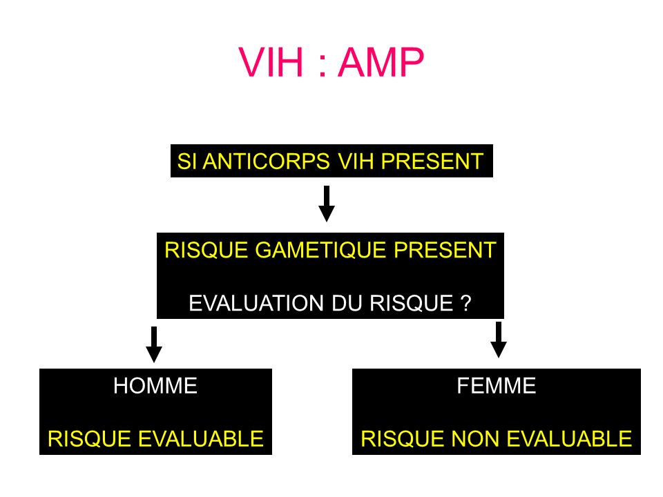 SI ANTICORPS VIH PRESENT RISQUE GAMETIQUE PRESENT EVALUATION DU RISQUE .