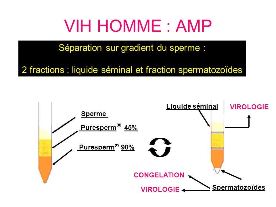 Séparation sur gradient du sperme : 2 fractions : liquide séminal et fraction spermatozoïdes VIH HOMME : AMP Sperme Puresperm 45% Puresperm 90% Liquid