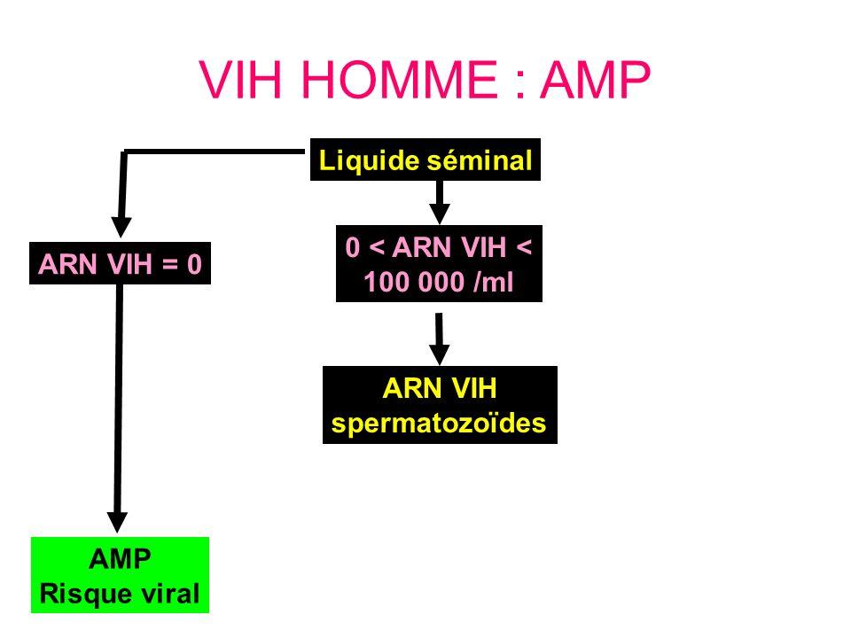VIH HOMME : AMP ARN VIH = 0 AMP Risque viral ARN VIH spermatozoïdes Liquide séminal 0 < ARN VIH < 100 000 /ml