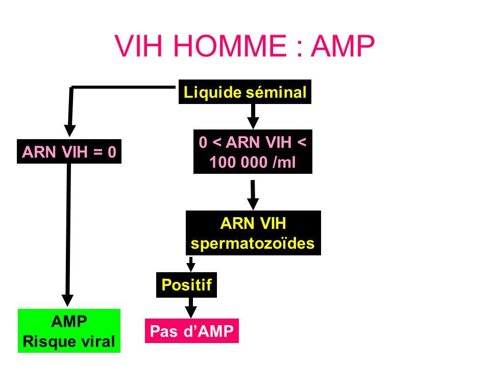 VIH HOMME : AMP ARN VIH = 0 AMP Risque viral ARN VIH spermatozoïdes Liquide séminal 0 < ARN VIH < 100 000 /ml Positif Pas dAMP