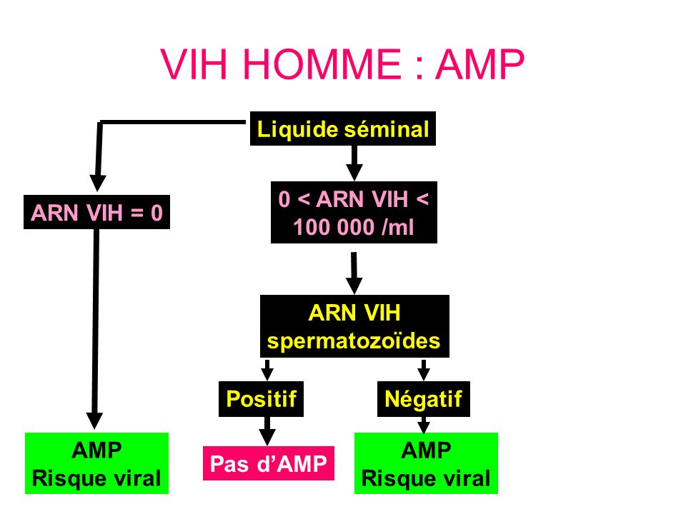 VIH HOMME : AMP ARN VIH = 0 AMP Risque viral ARN VIH spermatozoïdes Liquide séminal 0 < ARN VIH < 100 000 /ml Positif Pas dAMP Négatif AMP Risque vira