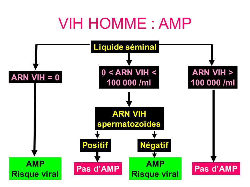 VIH HOMME : AMP ARN VIH = 0 AMP Risque viral ARN VIH spermatozoïdes Liquide séminal 0 < ARN VIH < 100 000 /ml Positif Pas dAMP ARN VIH > 100 000 /ml N