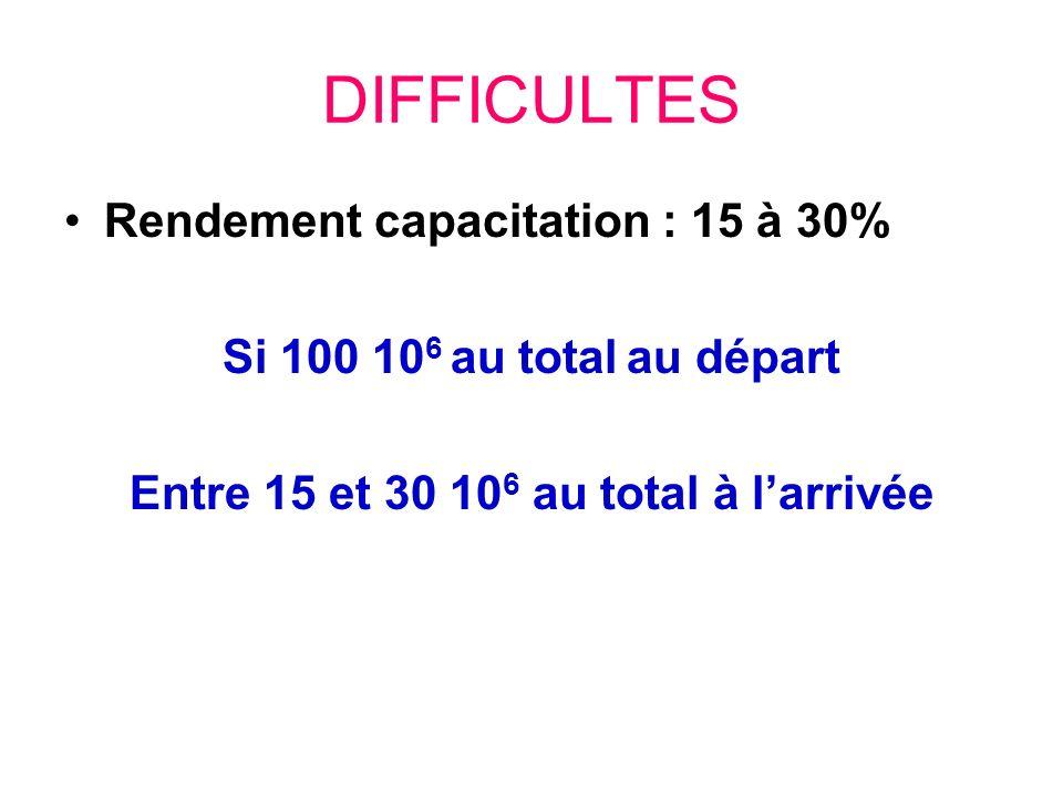 DIFFICULTES Rendement capacitation : 15 à 30% Si 100 10 6 au total au départ Entre 15 et 30 10 6 au total à larrivée