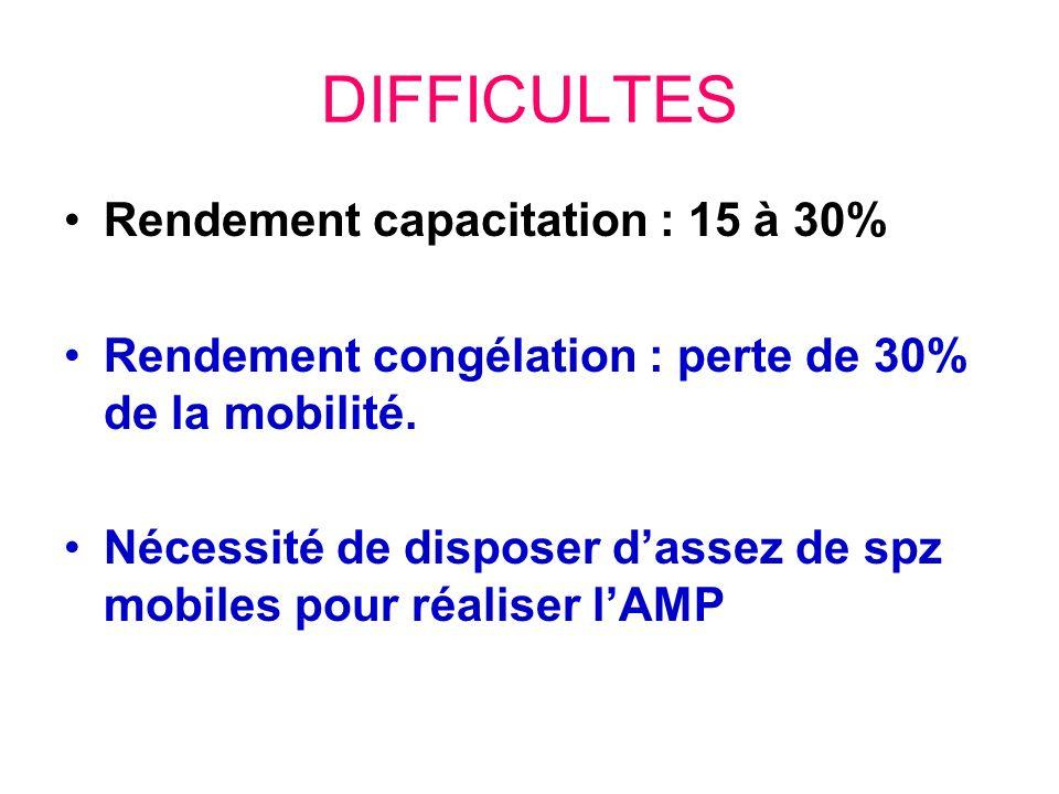 DIFFICULTES Rendement capacitation : 15 à 30% Rendement congélation : perte de 30% de la mobilité. Nécessité de disposer dassez de spz mobiles pour ré