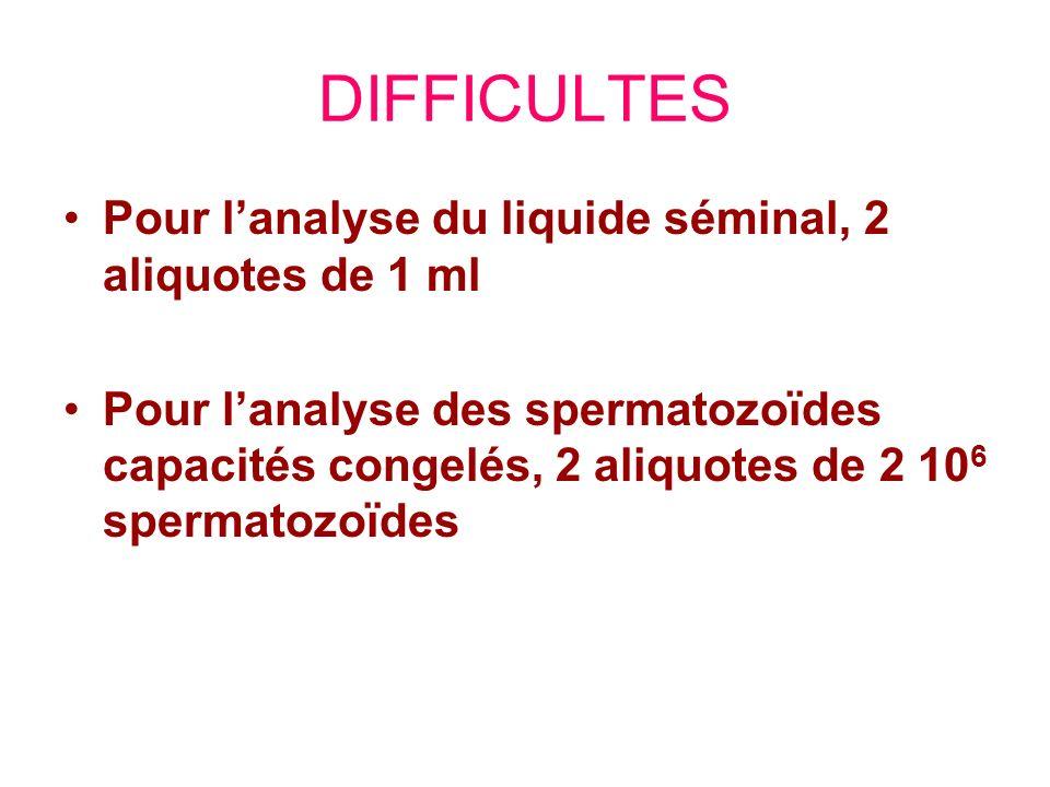 DIFFICULTES Pour lanalyse du liquide séminal, 2 aliquotes de 1 ml Pour lanalyse des spermatozoïdes capacités congelés, 2 aliquotes de 2 10 6 spermatoz