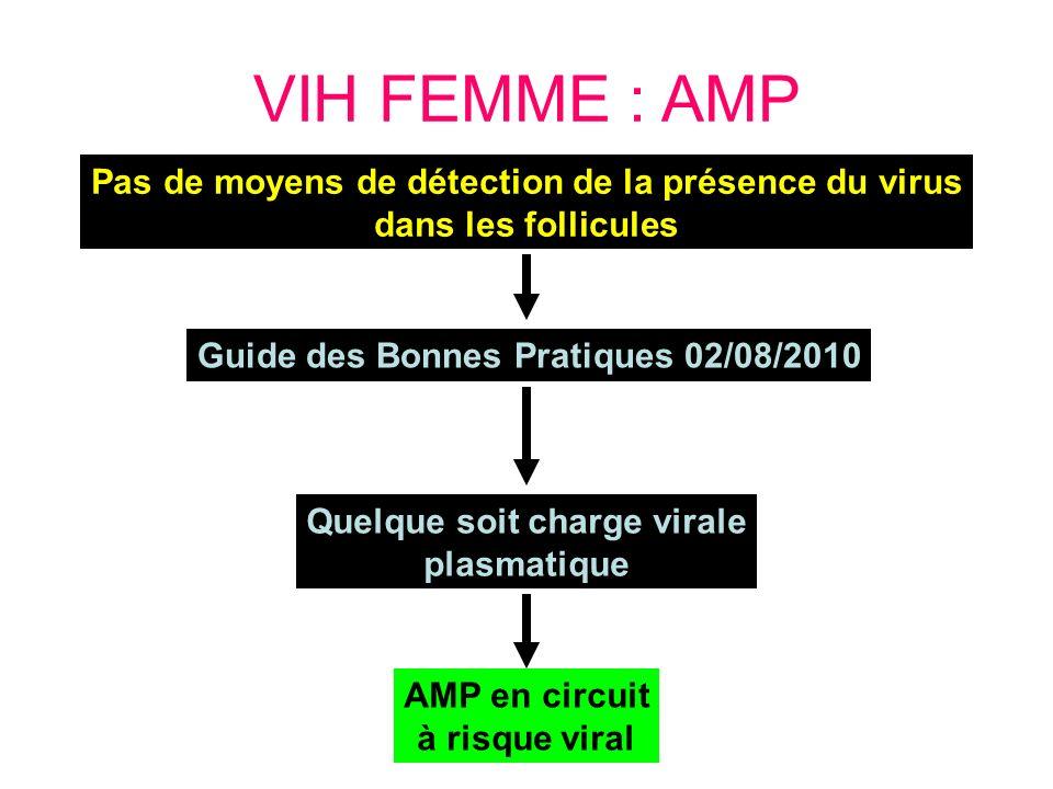 VIH FEMME : AMP Pas de moyens de détection de la présence du virus dans les follicules Guide des Bonnes Pratiques 02/08/2010 Quelque soit charge viral