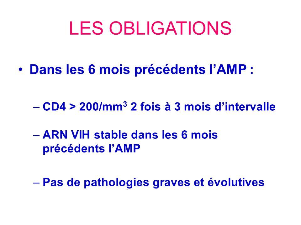 LES OBLIGATIONS Dans les 6 mois précédents lAMP : –CD4 > 200/mm 3 2 fois à 3 mois dintervalle –ARN VIH stable dans les 6 mois précédents lAMP –Pas de