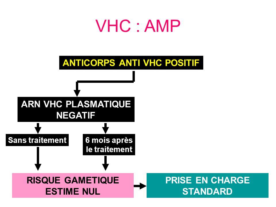 VHC : AMP ANTICORPS ANTI VHC POSITIF ARN VHC PLASMATIQUE NEGATIF Sans traitement6 mois après le traitement RISQUE GAMETIQUE ESTIME NUL PRISE EN CHARGE