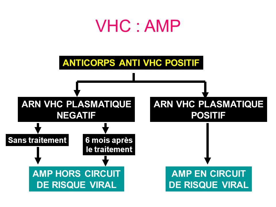 VHC : AMP ANTICORPS ANTI VHC POSITIF ARN VHC PLASMATIQUE NEGATIF ARN VHC PLASMATIQUE POSITIF AMP HORS CIRCUIT DE RISQUE VIRAL AMP EN CIRCUIT DE RISQUE