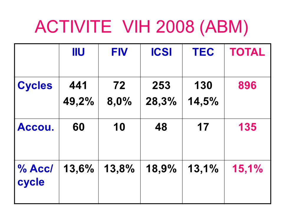 ACTIVITE VIH 2008 (ABM) IIUFIVICSITECTOTAL Cycles441 49,2% 72 8,0% 253 28,3% 130 14,5% 896 Accou.60104817135 % Acc/ cycle 13,6%13,8%18,9%13,1%15,1%