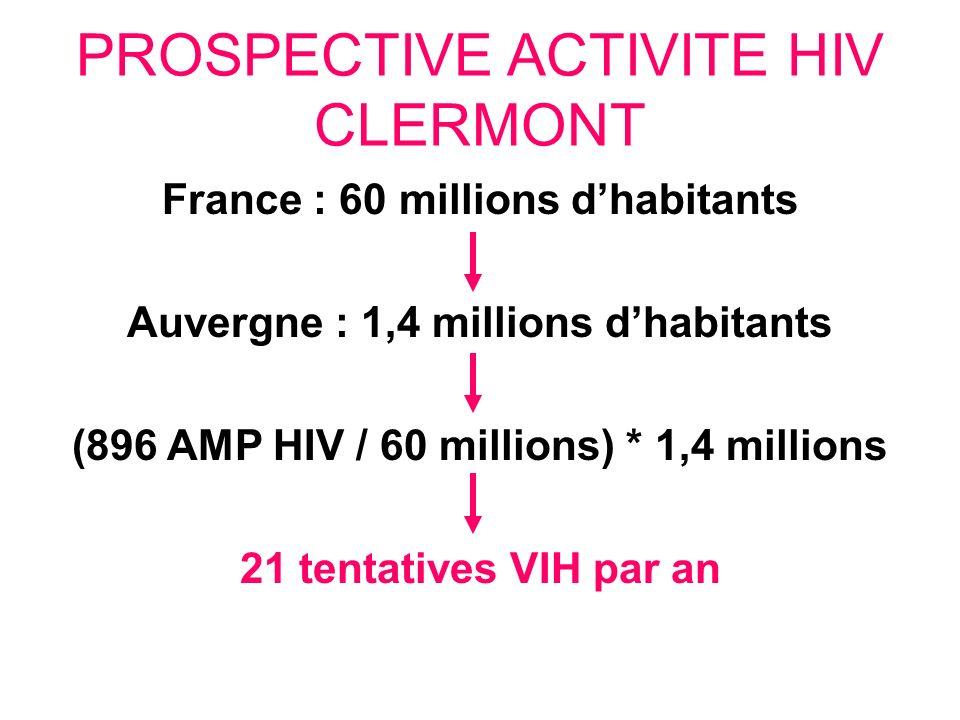 PROSPECTIVE ACTIVITE HIV CLERMONT France : 60 millions dhabitants Auvergne : 1,4 millions dhabitants (896 AMP HIV / 60 millions) * 1,4 millions 21 ten