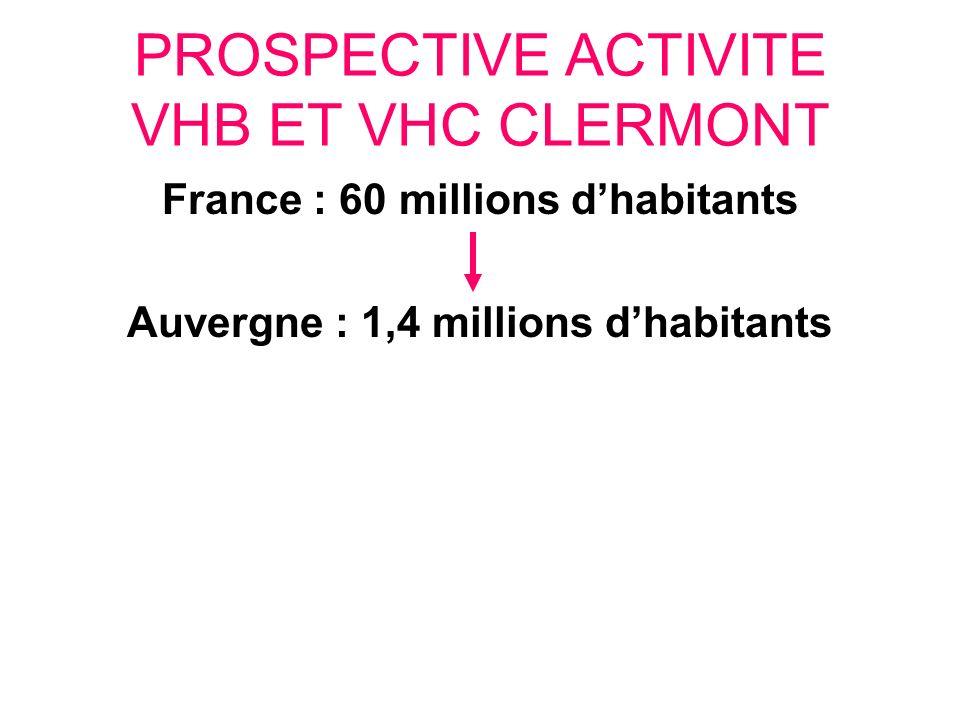 PROSPECTIVE ACTIVITE VHB ET VHC CLERMONT France : 60 millions dhabitants Auvergne : 1,4 millions dhabitants