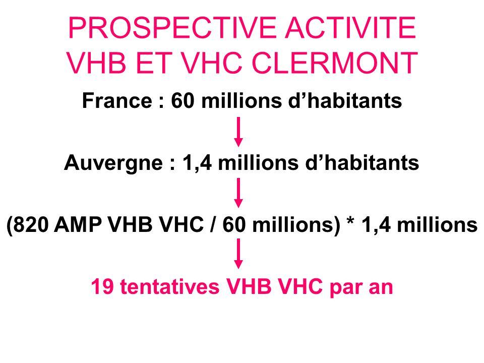 PROSPECTIVE ACTIVITE VHB ET VHC CLERMONT France : 60 millions dhabitants Auvergne : 1,4 millions dhabitants (820 AMP VHB VHC / 60 millions) * 1,4 mill