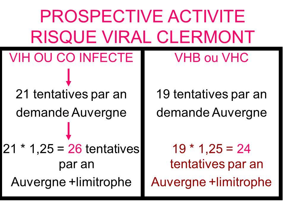 PROSPECTIVE ACTIVITE RISQUE VIRAL CLERMONT VHB ou VHC 19 tentatives par an demande Auvergne 19 * 1,25 = 24 tentatives par an Auvergne +limitrophe VIH