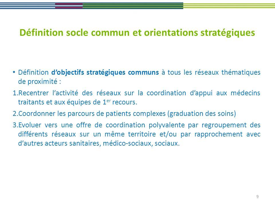 9 Définition socle commun et orientations stratégiques Définition dobjectifs stratégiques communs à tous les réseaux thématiques de proximité : 1.Rece
