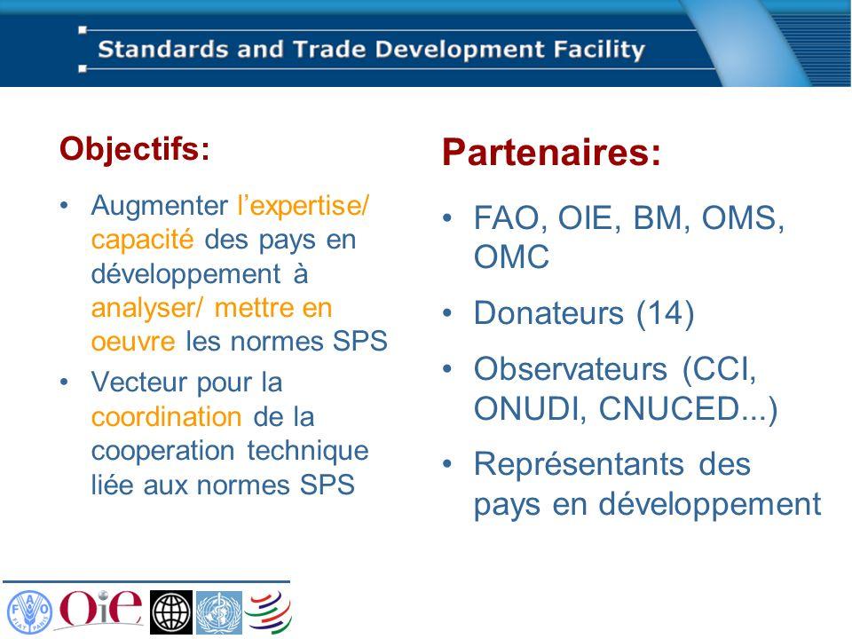 Objectifs: Augmenter lexpertise/ capacité des pays en développement à analyser/ mettre en oeuvre les normes SPS Vecteur pour la coordination de la coo