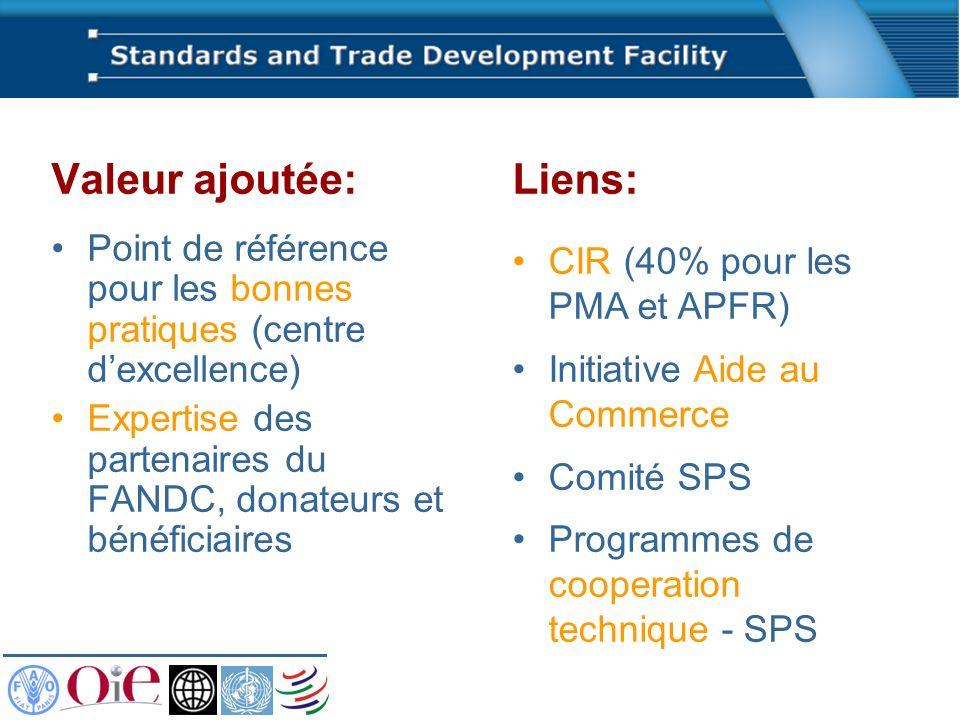 Valeur ajoutée: Point de référence pour les bonnes pratiques (centre dexcellence) Expertise des partenaires du FANDC, donateurs et bénéficiaires Liens