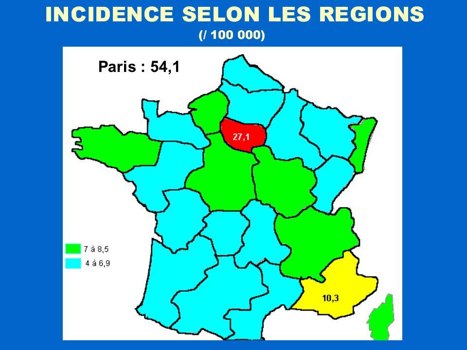 Paris : 54,1