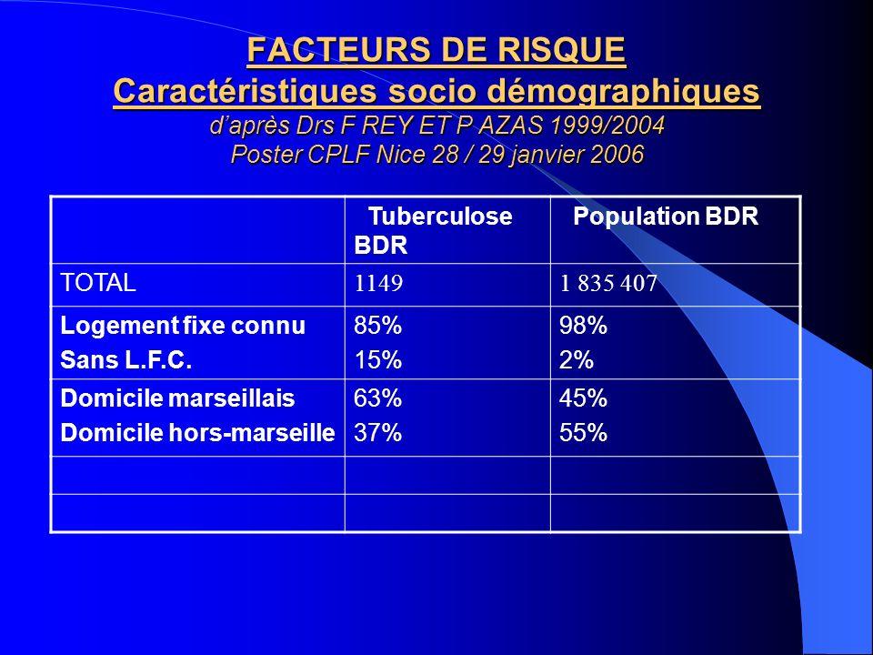 FACTEURS DE RISQUE Caractéristiques socio démographiques daprès Drs F REY ET P AZAS 1999/2004 Poster CPLF Nice 28 / 29 janvier 2006 Tuberculose BDR Po