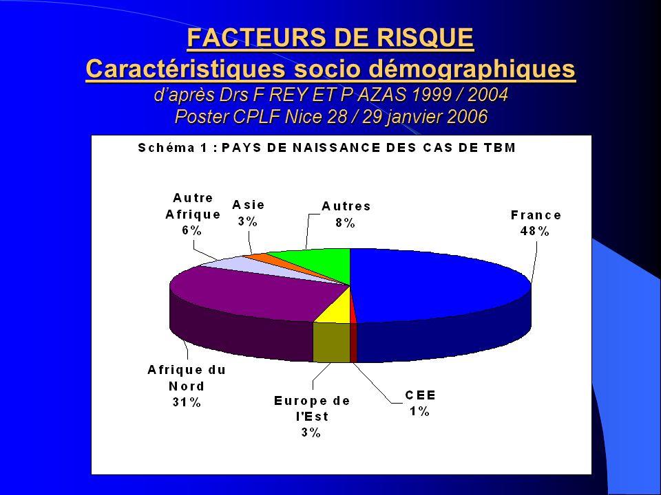 FACTEURS DE RISQUE Caractéristiques socio démographiques daprès Drs F REY ET P AZAS 1999 / 2004 Poster CPLF Nice 28 / 29 janvier 2006