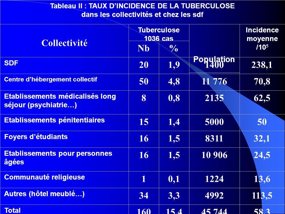Tableau II : TAUX DINCIDENCE DE LA TUBERCULOSE dans les collectivités et chez les sdf Collectivité Tuberculose 1036 cas Population Incidence moyenne /