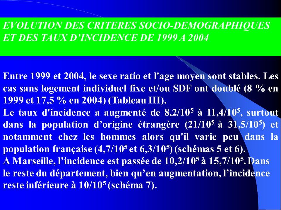 EVOLUTION DES CRITERES SOCIO-DEMOGRAPHIQUES ET DES TAUX DINCIDENCE DE 1999 A 2004 Entre 1999 et 2004, le sexe ratio et l'age moyen sont stables. Les c