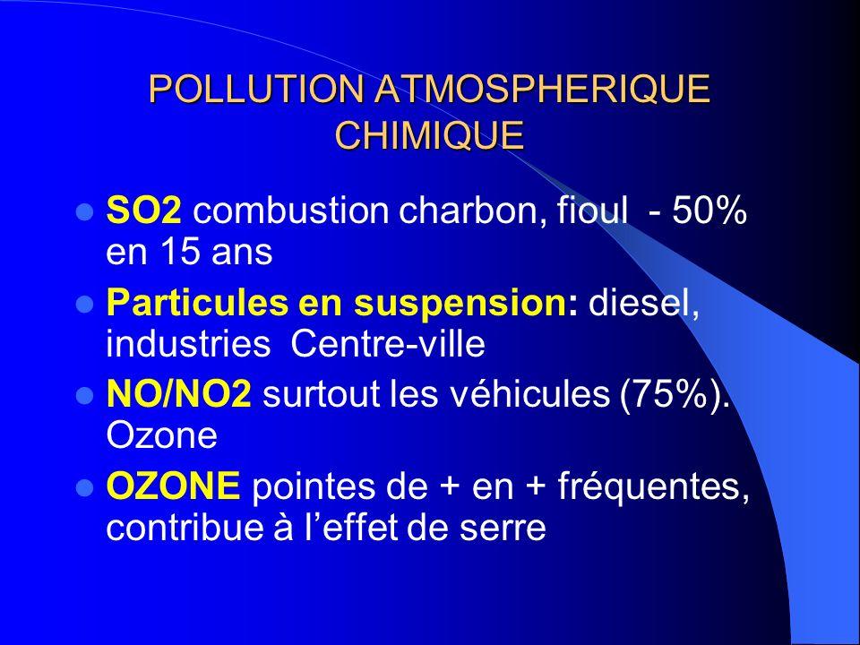 POLLUTION ATMOSPHERIQUE CHIMIQUE SO2 combustion charbon, fioul - 50% en 15 ans Particules en suspension: diesel, industries Centre-ville NO/NO2 surtout les véhicules (75%).