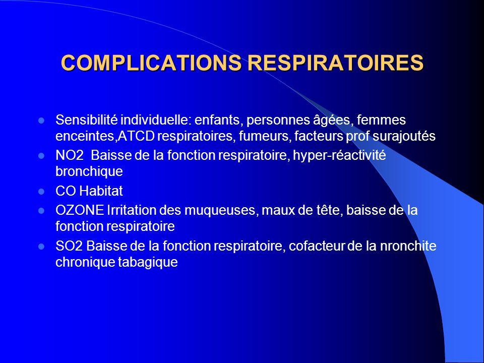 COMPLICATIONS RESPIRATOIRES Sensibilité individuelle: enfants, personnes âgées, femmes enceintes,ATCD respiratoires, fumeurs, facteurs prof surajoutés NO2 Baisse de la fonction respiratoire, hyper-réactivité bronchique CO Habitat OZONE Irritation des muqueuses, maux de tête, baisse de la fonction respiratoire SO2 Baisse de la fonction respiratoire, cofacteur de la nronchite chronique tabagique