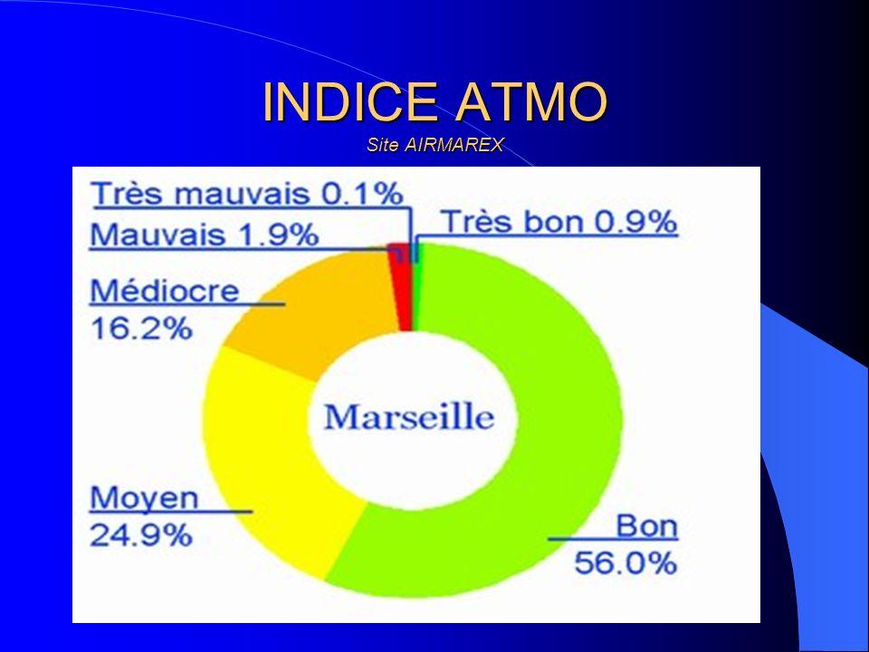 INDICE ATMO Site AIRMAREX