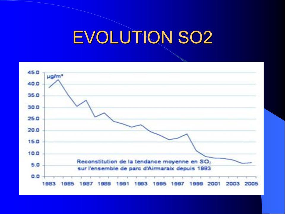 EVOLUTION SO2