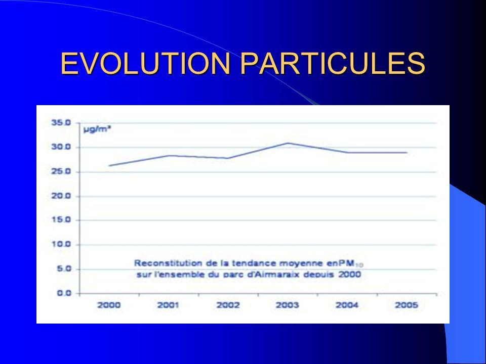 EVOLUTION PARTICULES