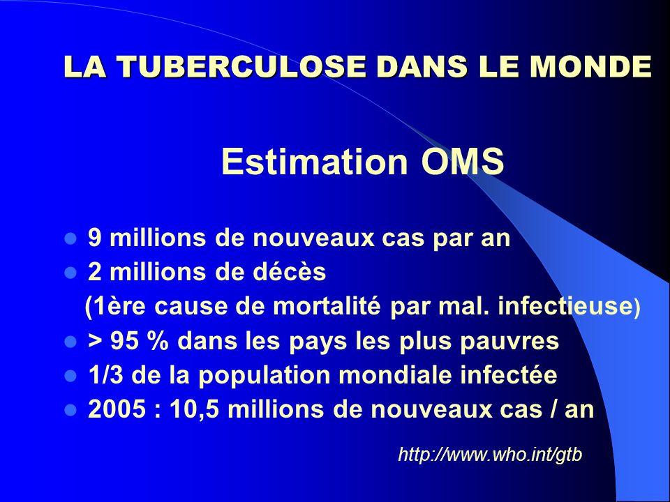 Estimation OMS 9 millions de nouveaux cas par an 2 millions de décès (1ère cause de mortalité par mal. infectieuse ) > 95 % dans les pays les plus pau