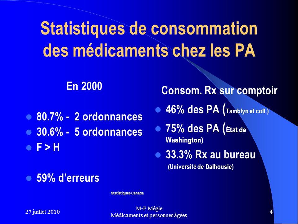27 juillet 2010 M-F Mégie Médicaments et personnes âgées 4 Statistiques de consommation des médicaments chez les PA En 2000 80.7% - 2 ordonnances 30.6