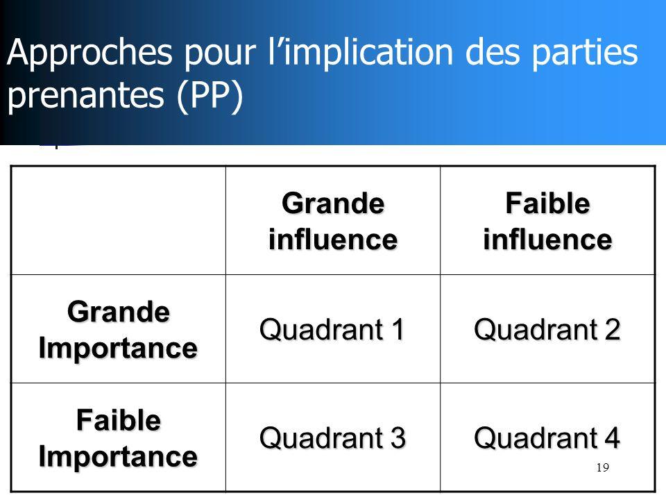 19 Approches pour limplication des parties prenantes (PP) Grande influence Faible influence Grande Importance Quadrant 1 Quadrant 2 Faible Importance