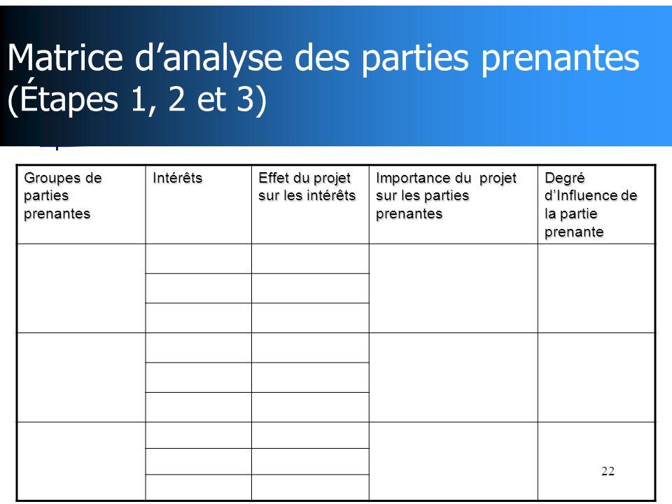 22 Matrice danalyse des parties prenantes (Étapes 1, 2 et 3) Groupes de parties prenantes Intérêts Effet du projet sur les intérêts Importance du proj