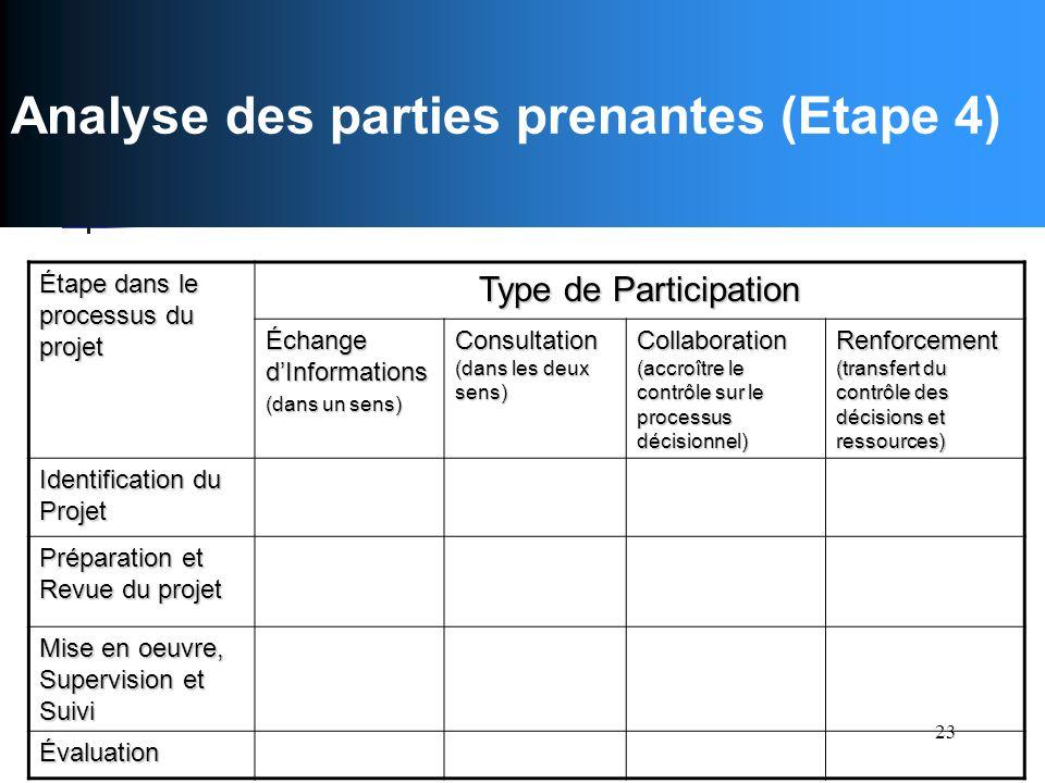23 Improving your performance - delivery Analyse des parties prenantes (Etape 4) Étape dans le processus du projet Type de Participation Échange dInfo