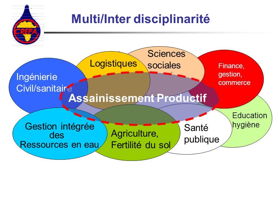 . Ingénierie Civil/sanitaire. Santé publique Agriculture, Fertilité du sol Gestion intégrée Ressources en eau des Assainissement Productif Logistiques