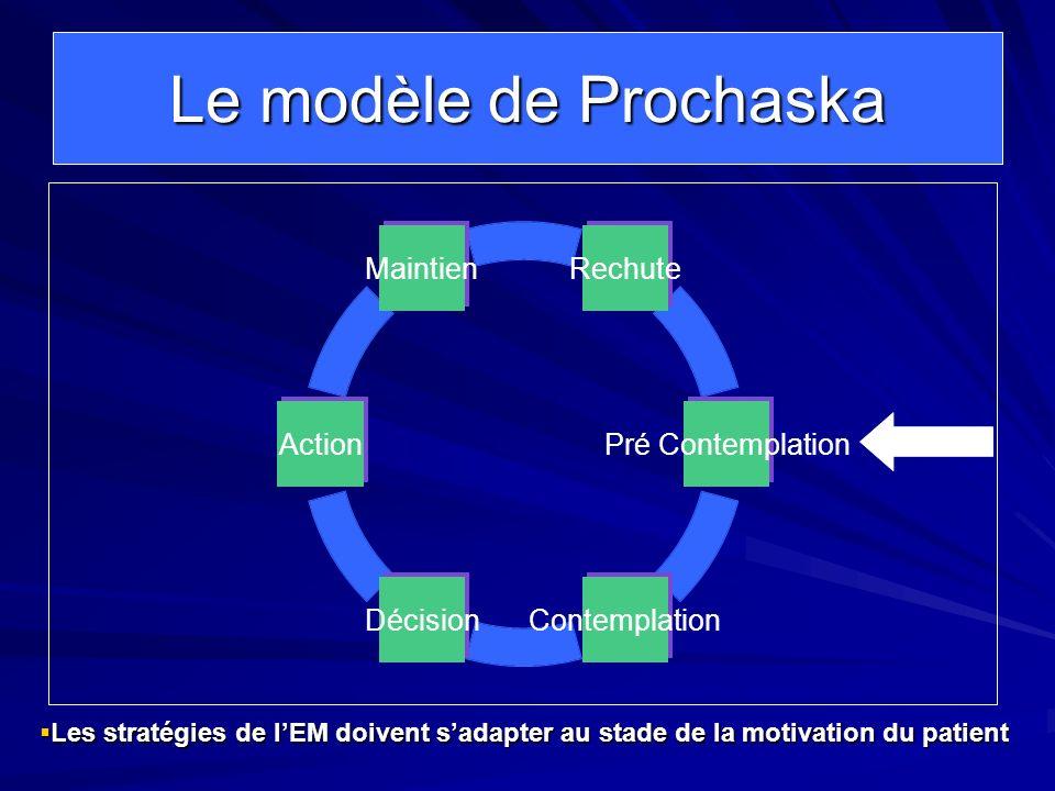 Le modèle de Prochaska Rechute Pré Contemplation ContemplationDécision Action Maintien Les stratégies de lEM doivent sadapter au stade de la motivatio